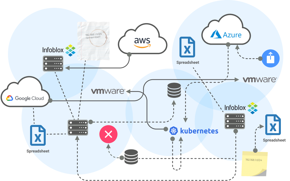 Illustration of a complex api workflow